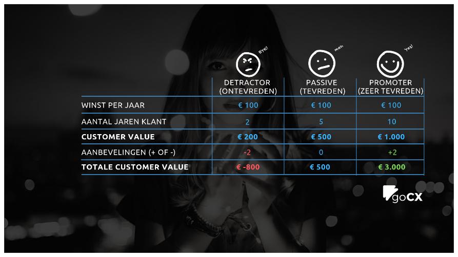 Een tabel met de Net Promoter Score helpt bij het maken van een customer experience business case. Het toont de winst of het verlies die voortkomen uit tevreden of ontevreden klanten.